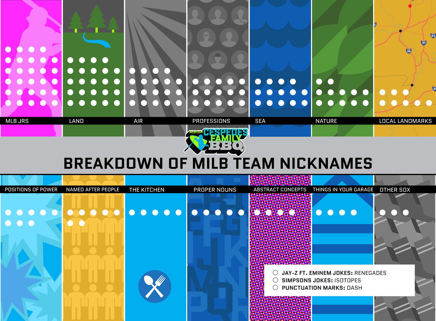 Breaking down all 160 Minor League team names | MLB com