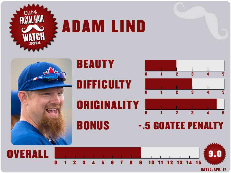 Adam Lind Facial Hair Watch scorecard