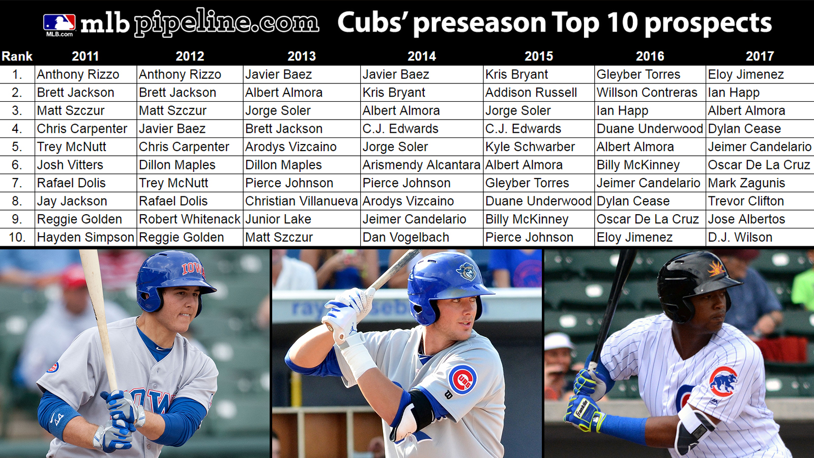 Cubs preseason top 30 prospects list | MLB.com