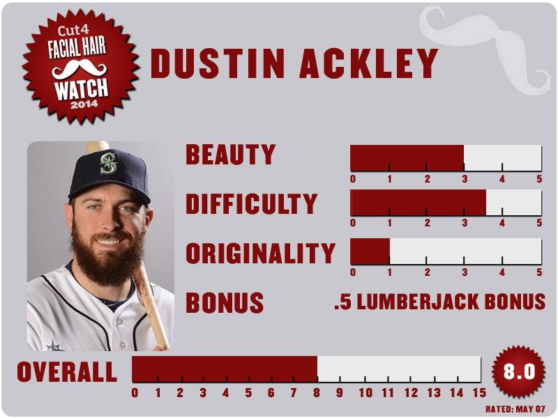 Dustin Ackley Scorecard