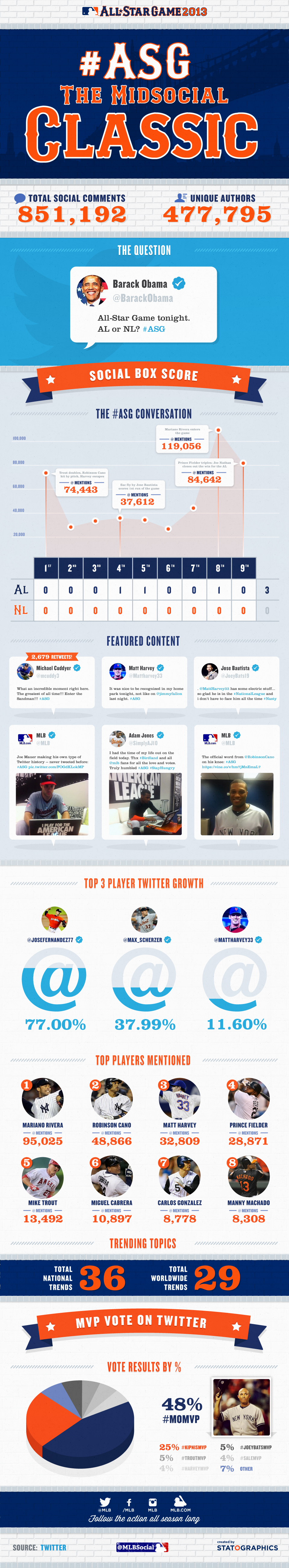 [INFOGRAPHIC] Exit Cano, Enter Sandman: Robinson Cano's early exit had Twitter talking, but #MoMVP owned the night.