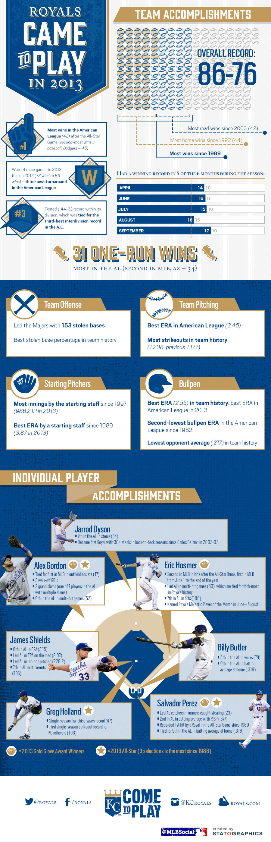 [INFOGRAPHIC] The Kansas City Royals came to play in 2013.