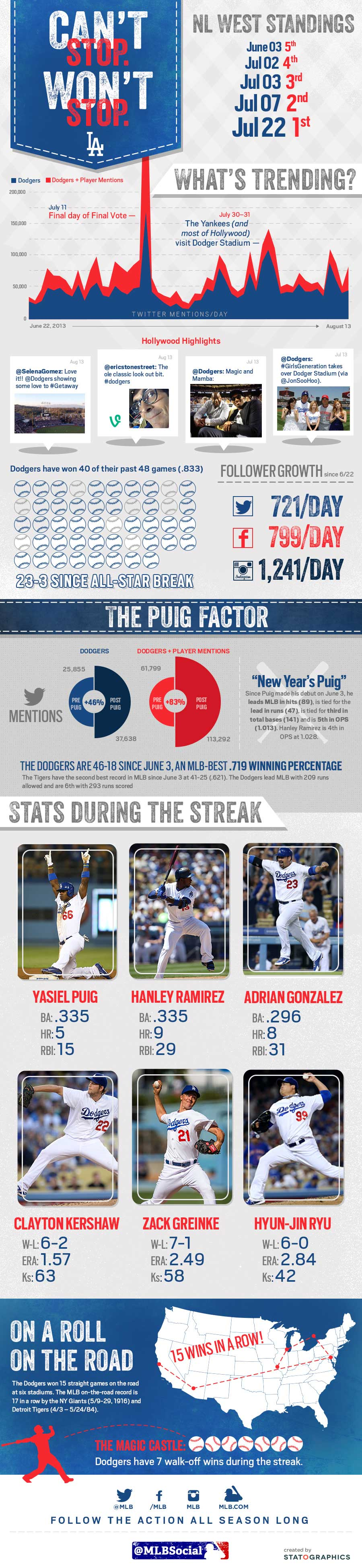 [INFOGRAPHIC] Can't stop. Won't stop... trending. #Dodgers historic run has been the talk of #MLB.