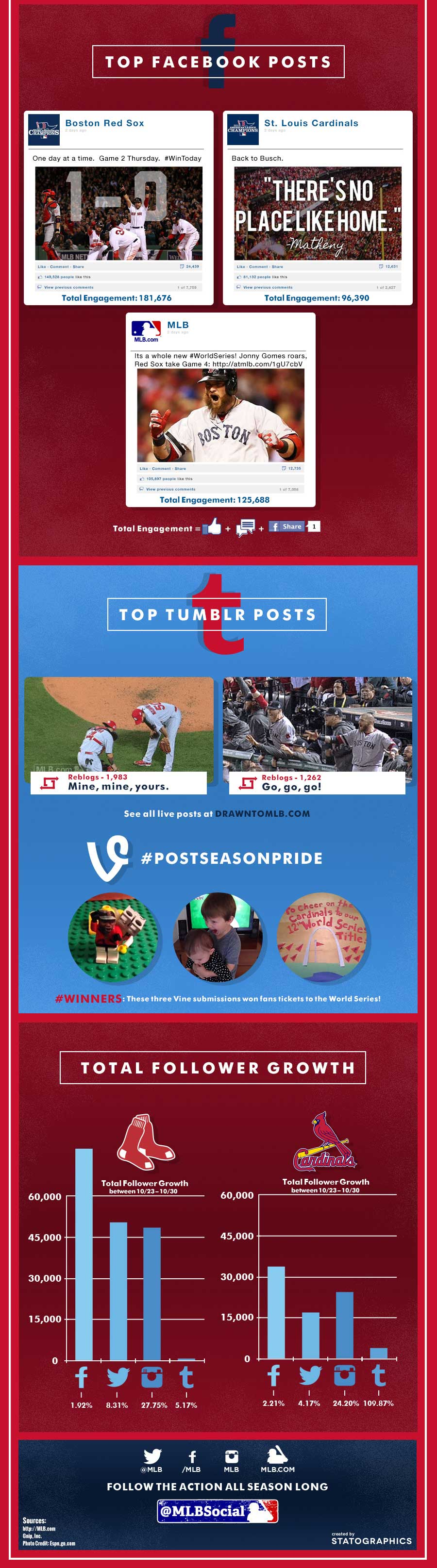 The social media story behind the @RedSox #WorldSeries victory