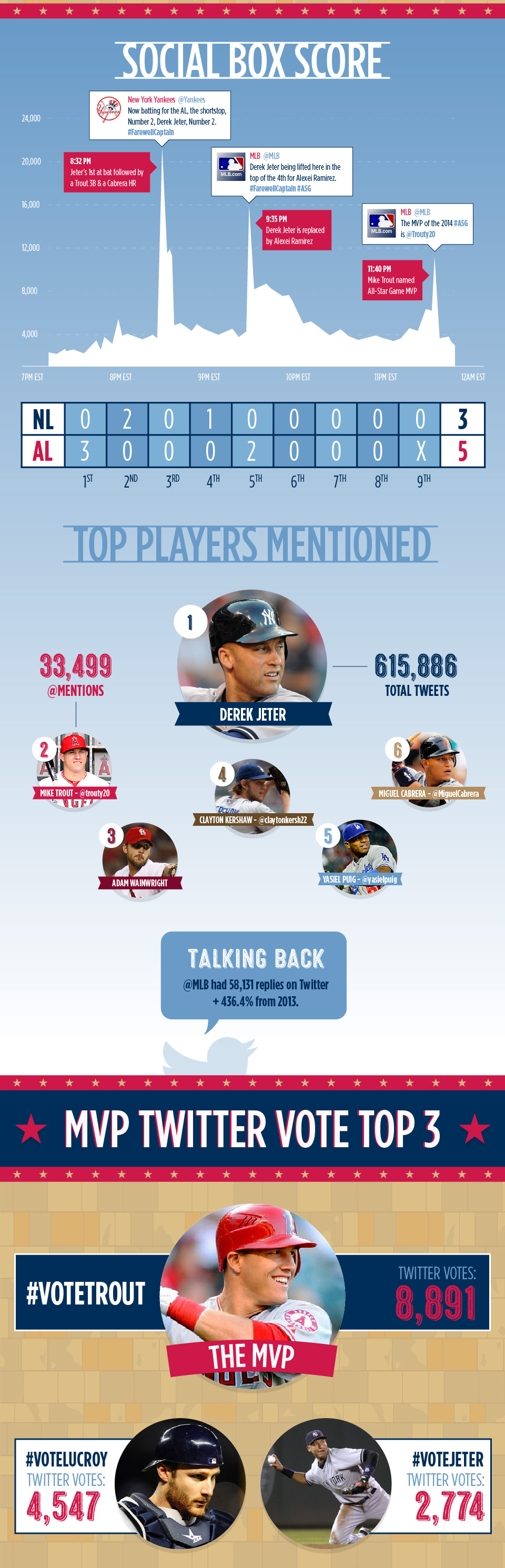 INFOGRAPHIC: #RE2PECT - Jeter, @Trouty20 share #ASG spotlight and trends
