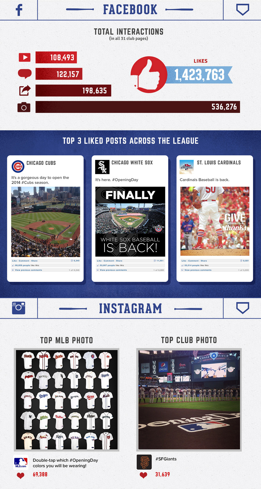 Baseball is back and the fans are BACK with a roar on social media