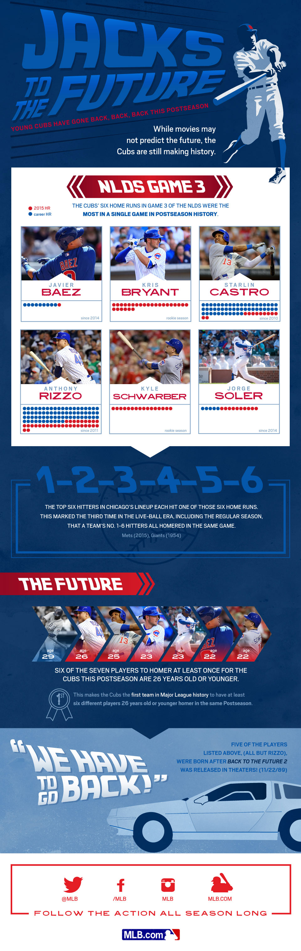 [INFOGRAPHIC] Jacks to the Future: Young Cubs have gone back, back, back this Postseason