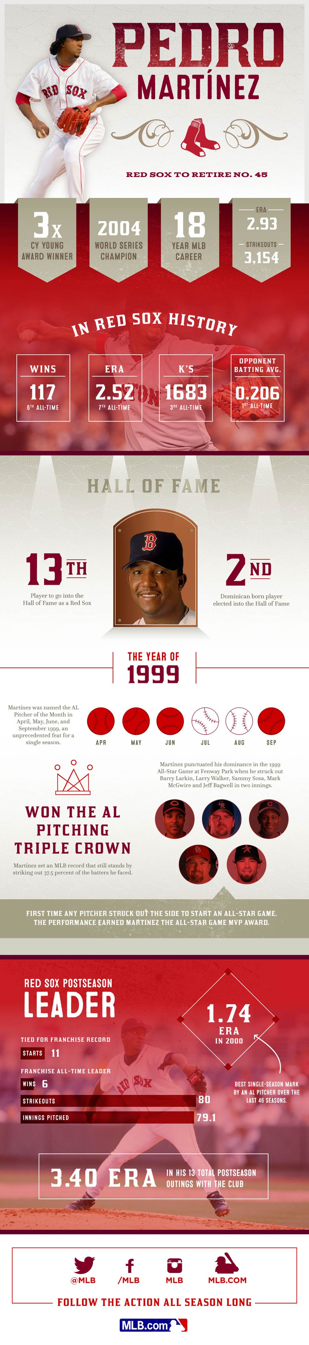 [INFOGRAPHIC] #PedroHOF: A look back at Pedro Martinez's Hall-of-Fame career