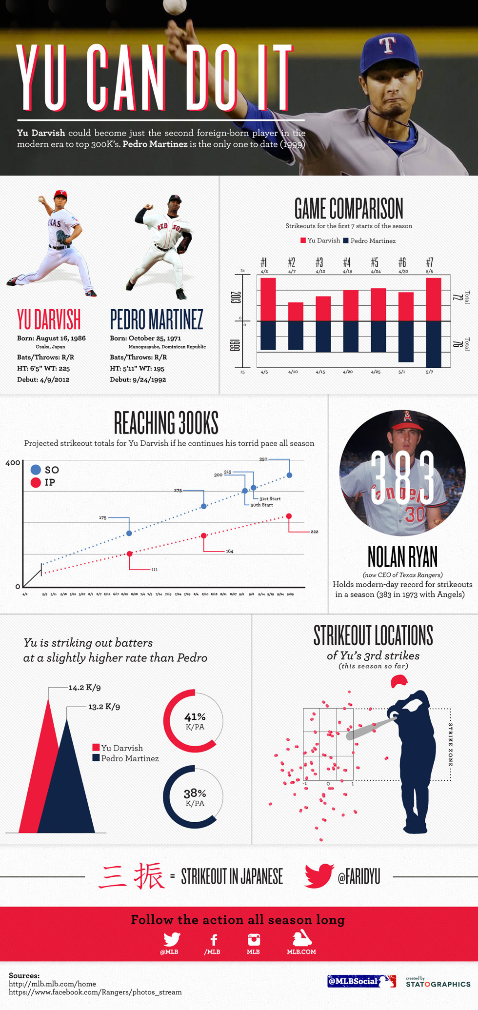 Yu Can Do It - #MLB infographic