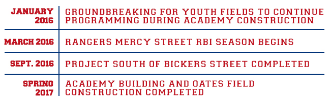 Rangers MLB Youth Academy at the Mercy Street Sports Complex timeline